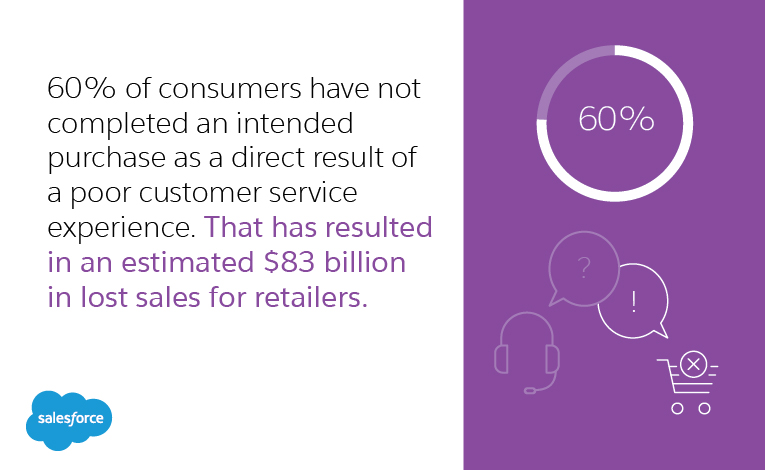 60 percent of consumers have not completed an intended purchase as a direct result of a poor customer service experience. That has resulted in an estimated $83 billion in lost sales for retailers