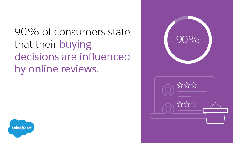 90 percent of consumers state that their buying decisions are influenced by online reviews