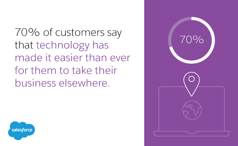 70% of customers say that technology has made it easier than ever for them to take their business elsewhere.