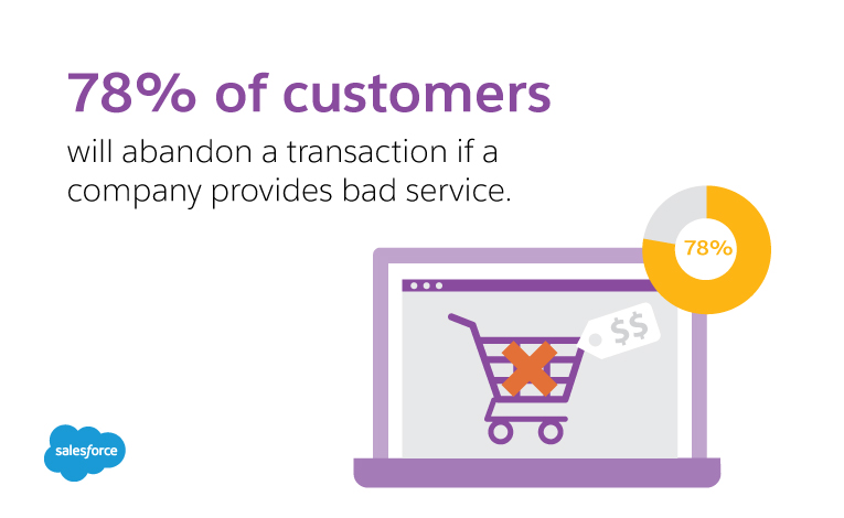 78% of customers will abandon a transaction due to bad service