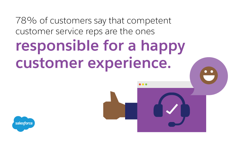 78% of customers say service reps are responsible for good experiences