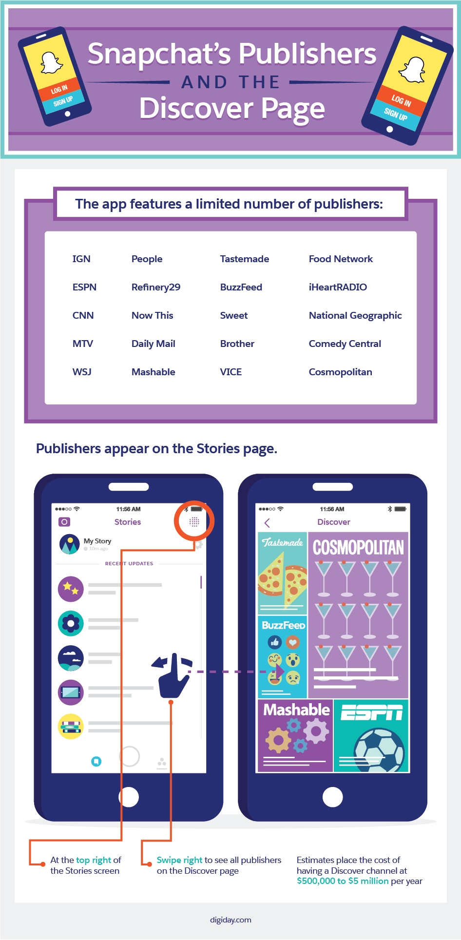 Snapchat's Publishers and the Discover Page