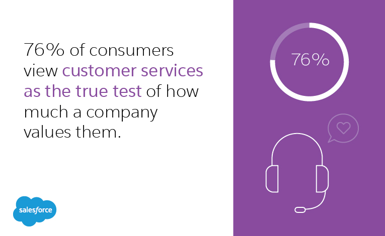 76 percent of consumers view customer services as the true test of how much a company values them.