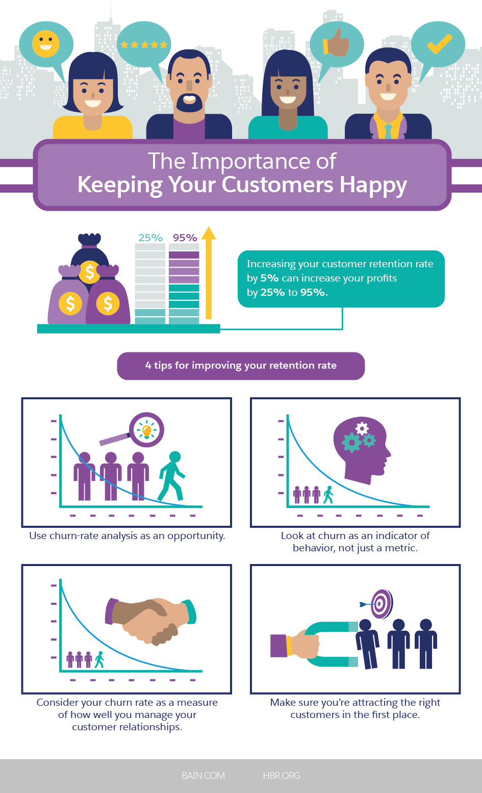 The Importance of Keeping Your Customers Happy