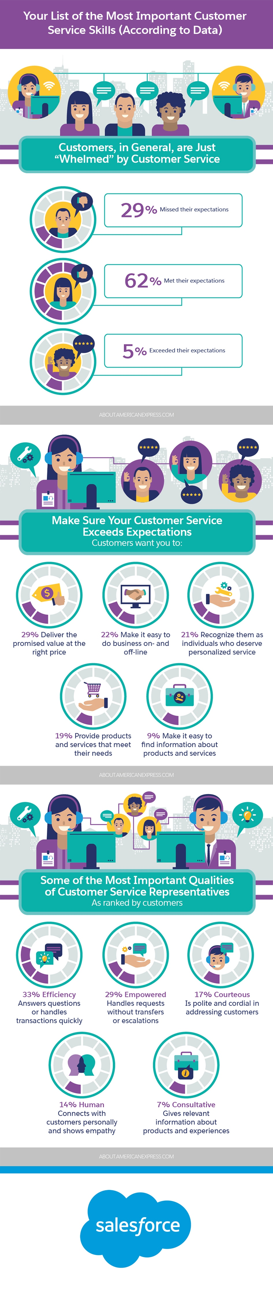 Your List of the Most Important Customer Service Skills (According to Data) Infographic