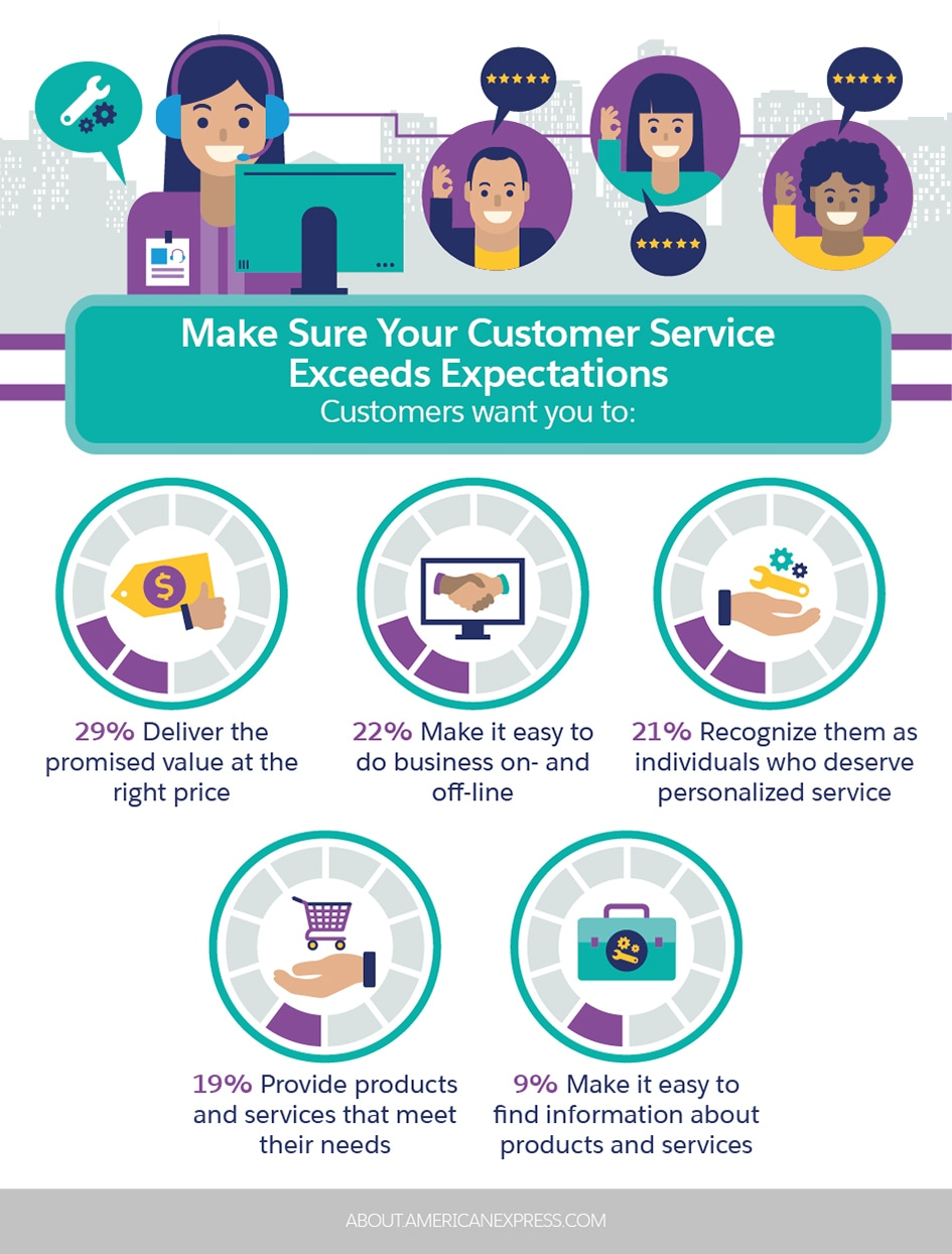 Make Sure Your Customer Service Exceeds Expectations