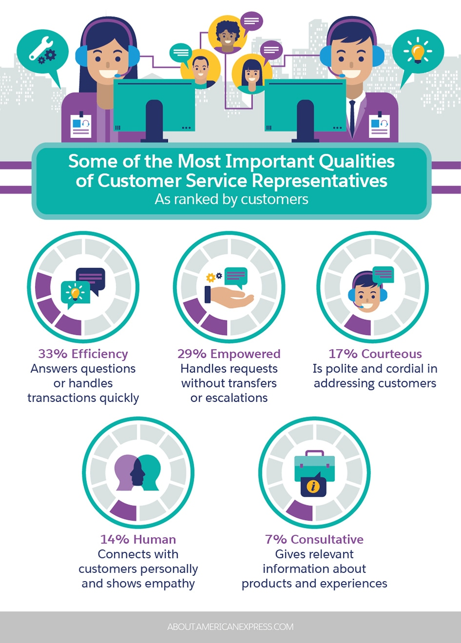 Some Of The Most Important Qualities Of Customer Service Representatives