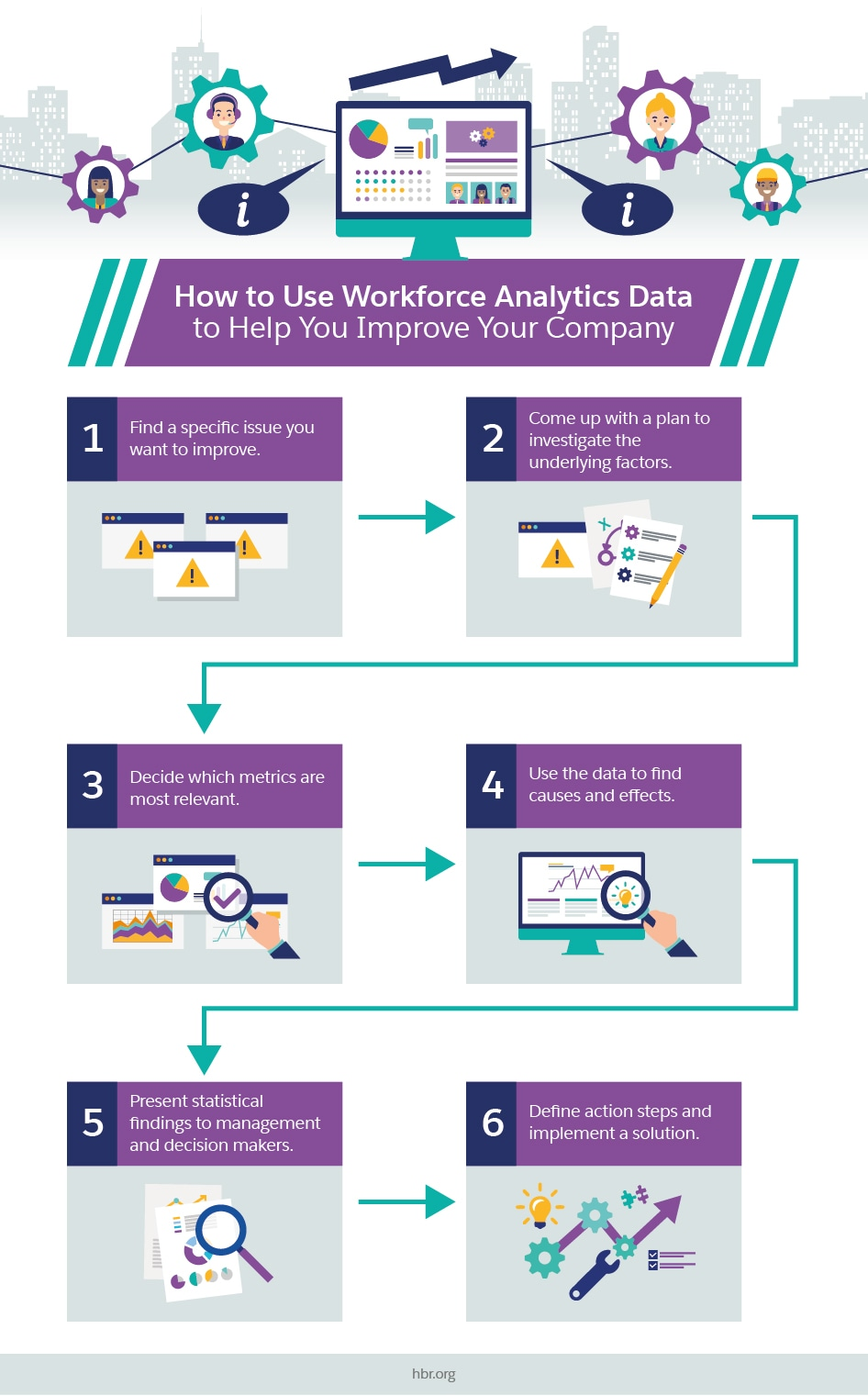 How to Use Workforce Analytics Data to Help You Improve Your Company
