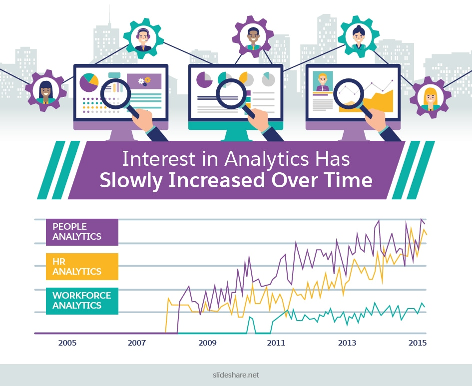 Interest in Analytics Has Slowly Increased Over Time