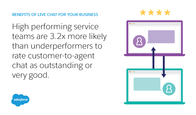 High performing service teams are 3.2x more likely than underperformers to rate customer-to-agent chat as outstanding or very good