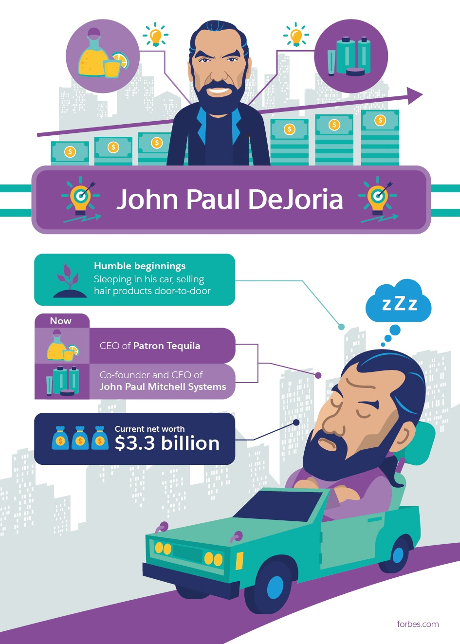 John Paul DeJoria Millionaire Success Stories