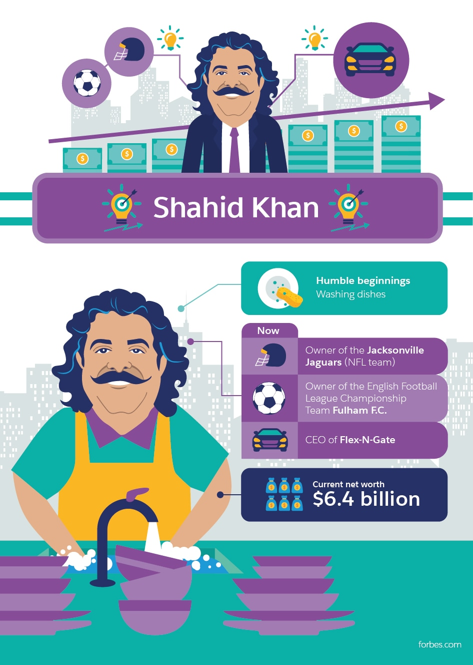 Shahid Khan Millionaire Success Stories