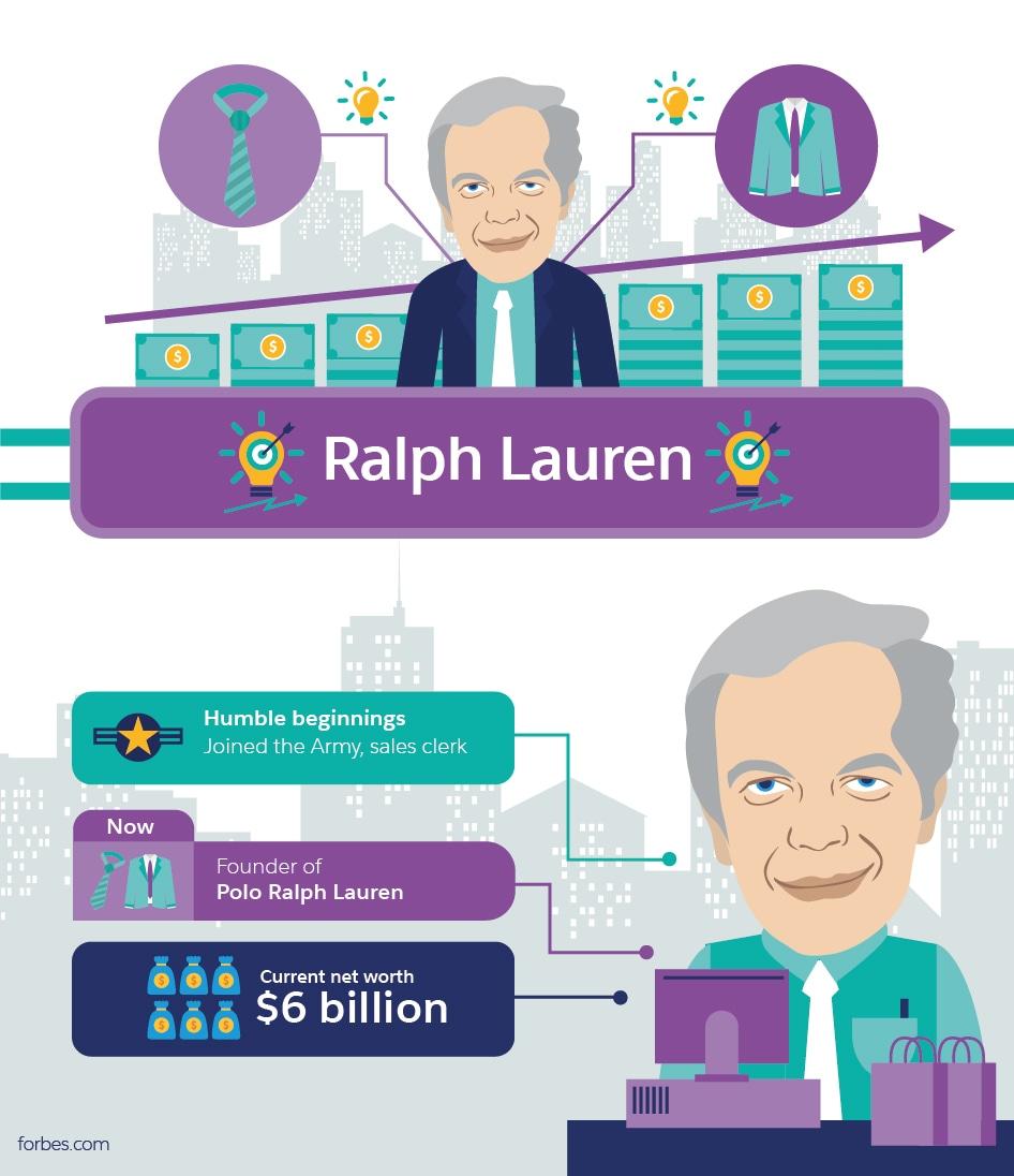 Ralph Lauren Millionaire Success Stories