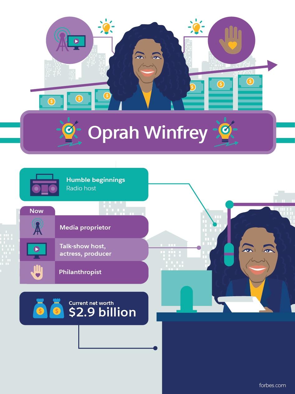 Oprah Winfrey Millionaire Success Stories