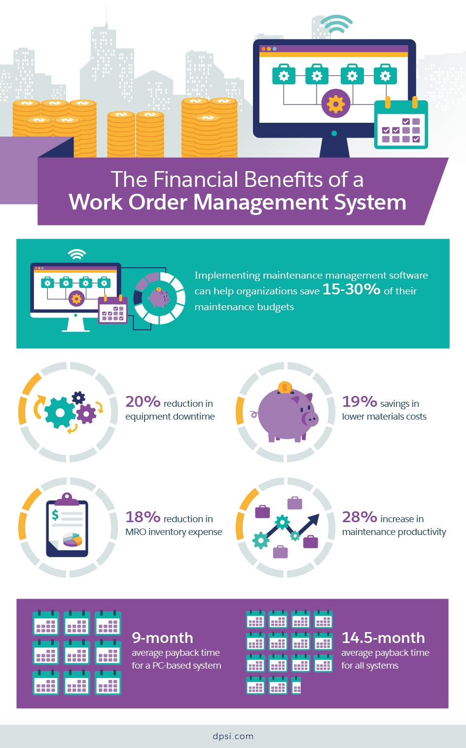 The Financial Benefits of a Work Order Management System