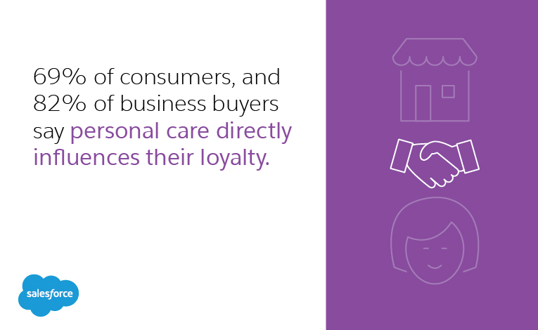 69% of consumers, and 82% of business buyers say personal care directly influences their loyalty