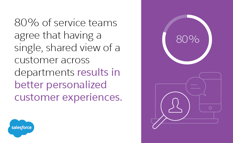 80% of service teams agree that having a single, shared view of a customer across departments results in better personalized customer experiences