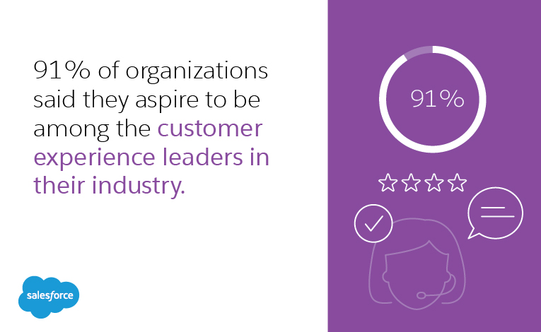 91 percent of organizations said they aspire to be among the customer experience leaders in their industry
