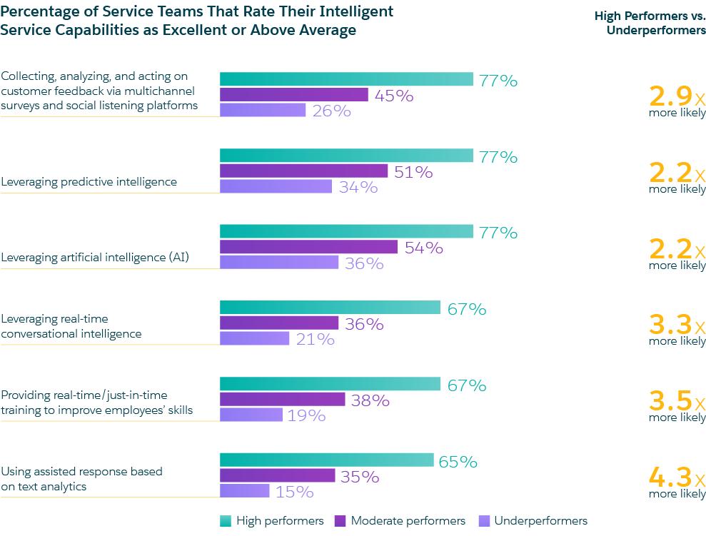 intelligence capabilities