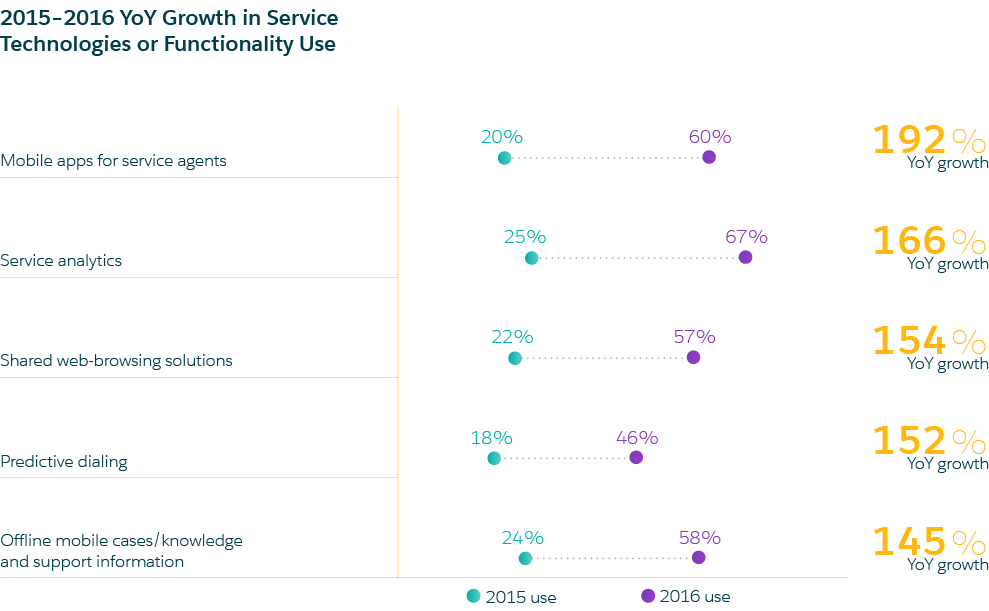state of customer support report by Salesforce