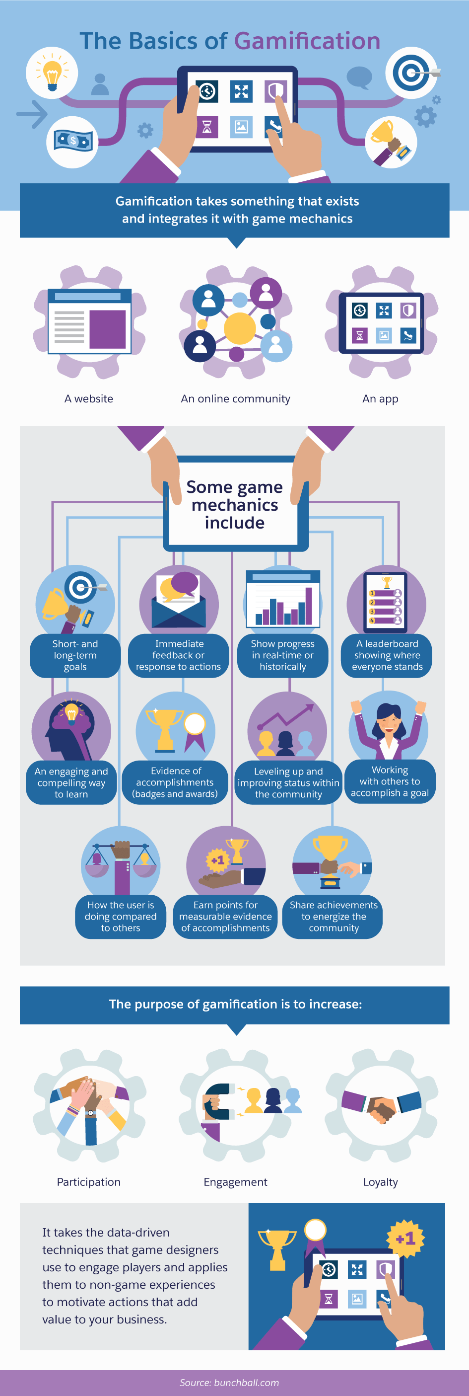 The Basics of Gamification