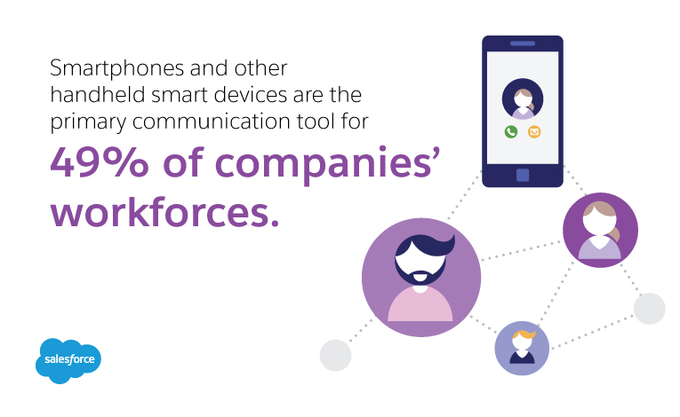 Smartphones and other handheld smart devices are the primary communication tool for 49% of companies' workforces