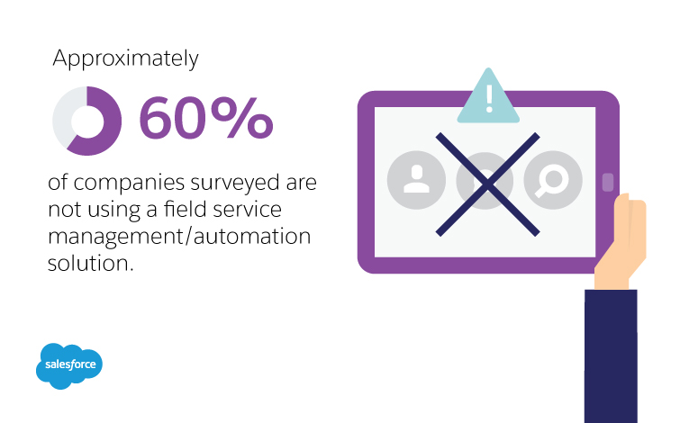 Approximately 60% of companies surveyed are not using a field service management/automation solution
