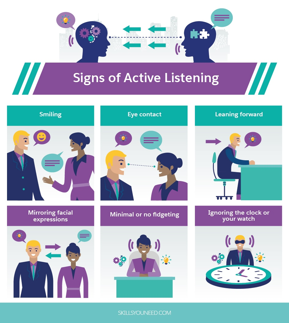 Signs of Active Listening