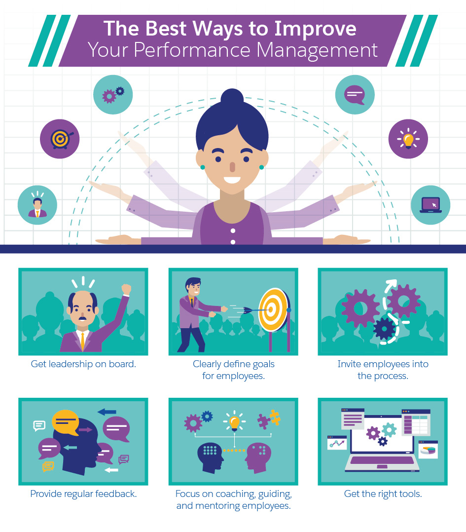 The Four Primary Objectives of performance Management