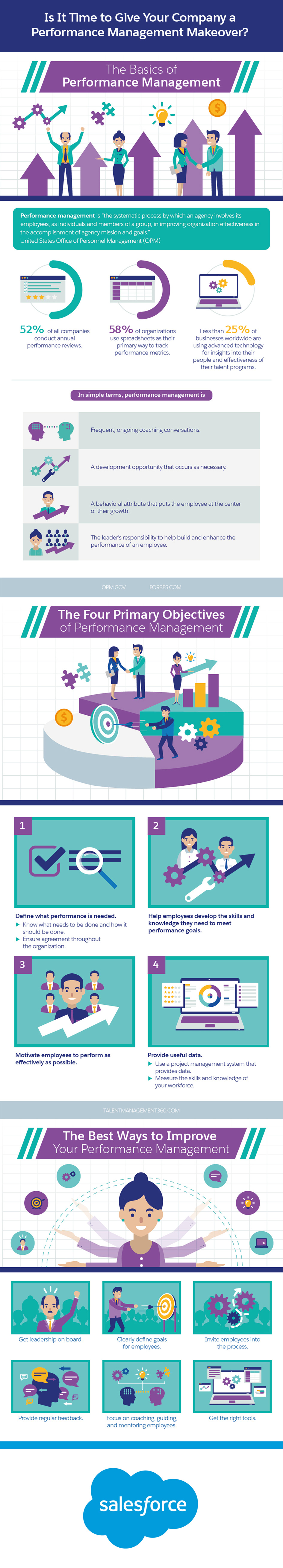 Is It Time to Give Your Company a Performance Management Makeover Infographic