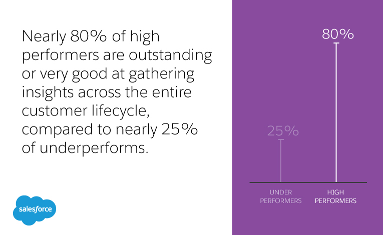 Nearly 80% of high performers are outstanding or very good at gathering insights across the entire customer lifecycle, compared to nearly 25% of underperforms.