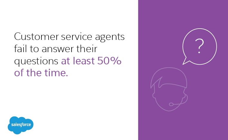 customer service agents fail to answer their questions at least 50 percent of the time