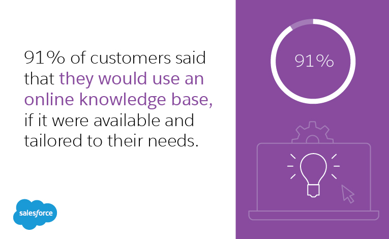 91 percent of customers said that they would use an online knowledge base, if it were available and tailored to their needs