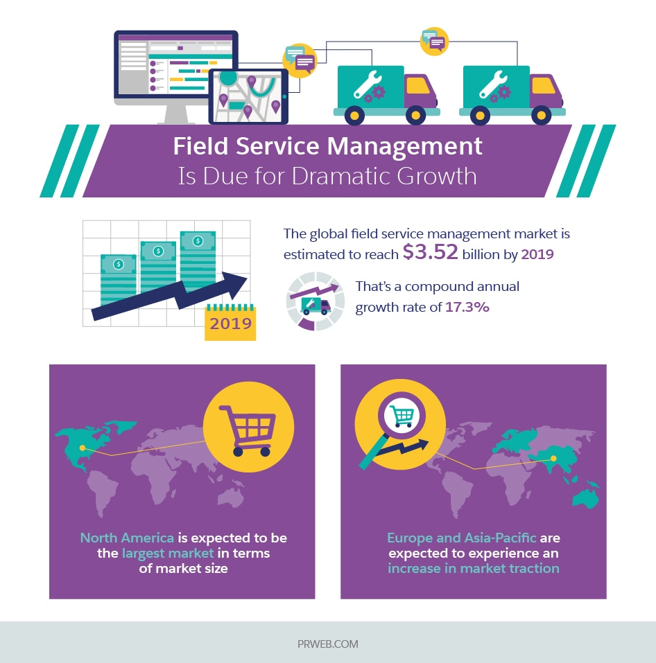 Field Service Management is Due for Dramatic Growth