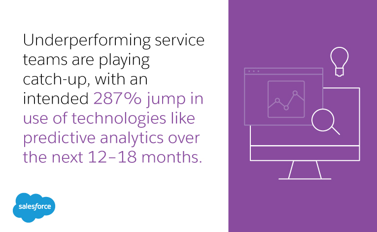 Underperforming service teams are playing catch-up, with an intended 287% jump in use of technologies like predictive analytics over the next 12–18 months