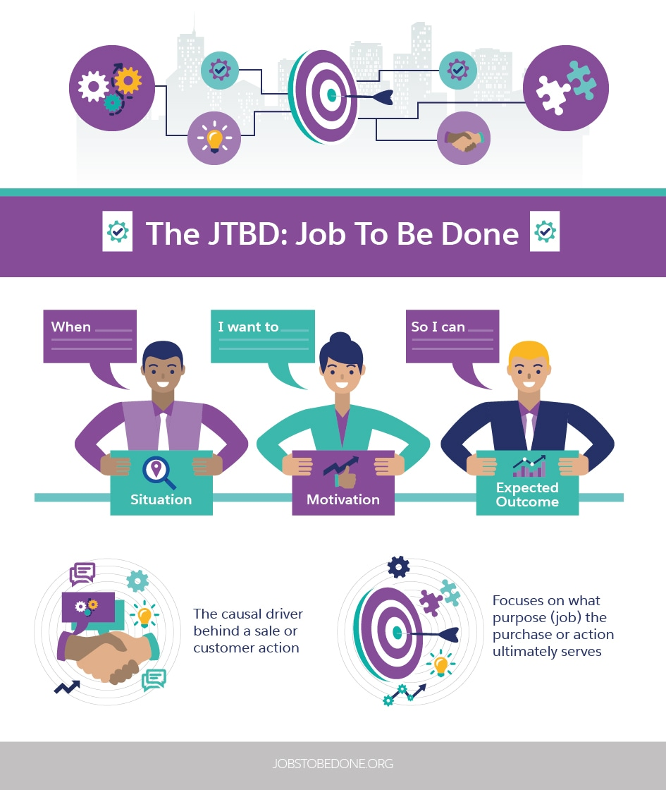 The JTBD: Job To Be Done