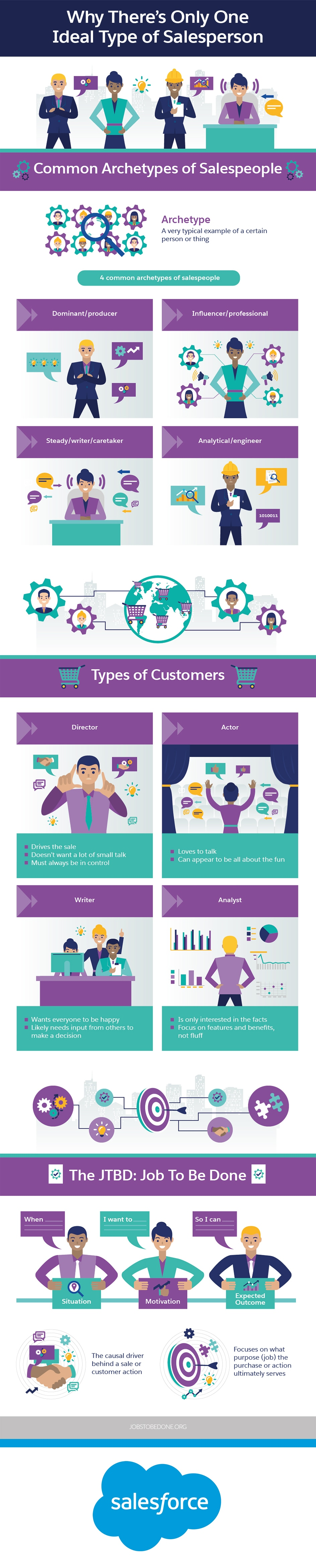 Why There's Only One Ideal Type of Salesperson Infographic