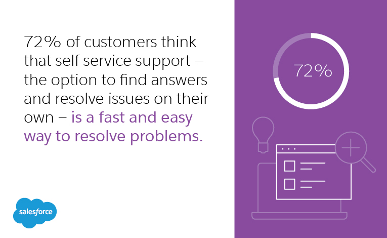 72% of customers think that self service support — the option to find answers and resolve issues on their own — is a fast and easy way to resolve problems.