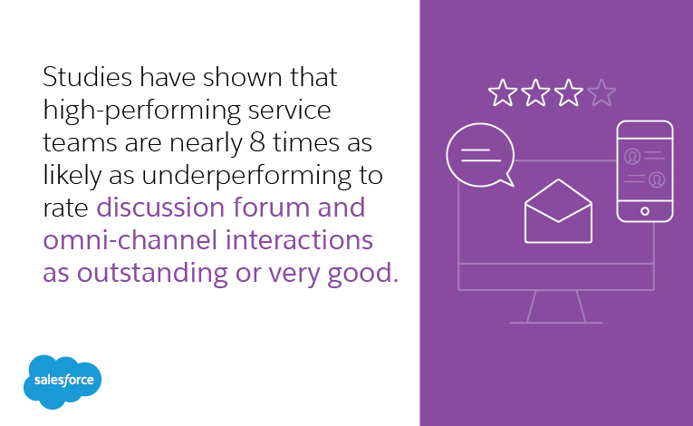 studies have shown that high-performing service teams are nearly 8 times as likely as underperforming to rate discussion forum and omni-channel interactions as outstanding or very good