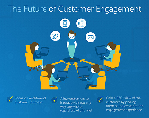 Create a customer-centric system of engagement. - Salesforce.com