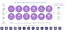 Salesforce Workforce Development datasheet