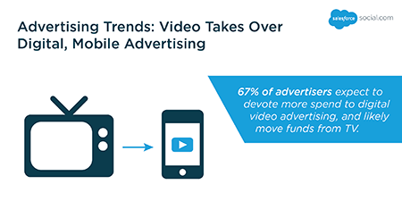 Advertising Trends: Video Takes Over Digital, Mobile Advertising