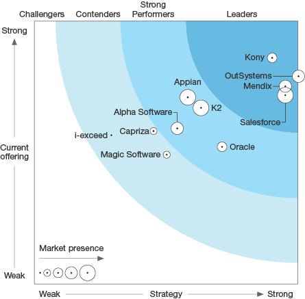 2017 Forrester Wave graph