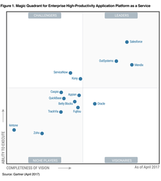Gartner Magic Quadrant for Enterprise Application Platforms as a ...