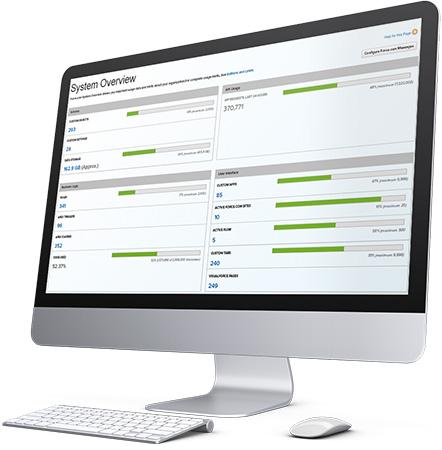 Centralized IT Governance