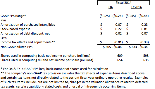 FY2014Q4 guidance table