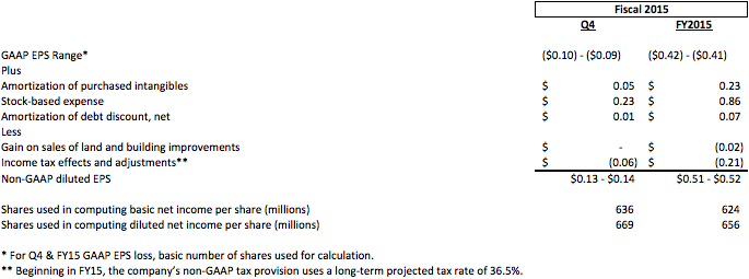 FY2015Q4 guidance table