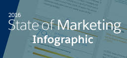 Infographic: State of Marketing