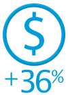 34% customer satisfaction