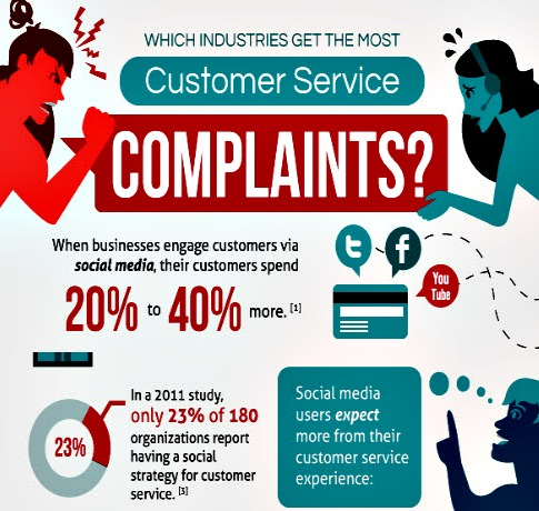 Which industry has the best customer service?